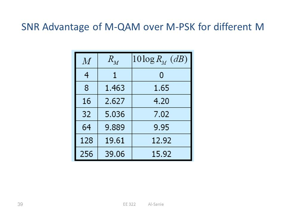 SNR Advantage of M-QAM over M-PSK for different M EE 322 Al-Sanie39