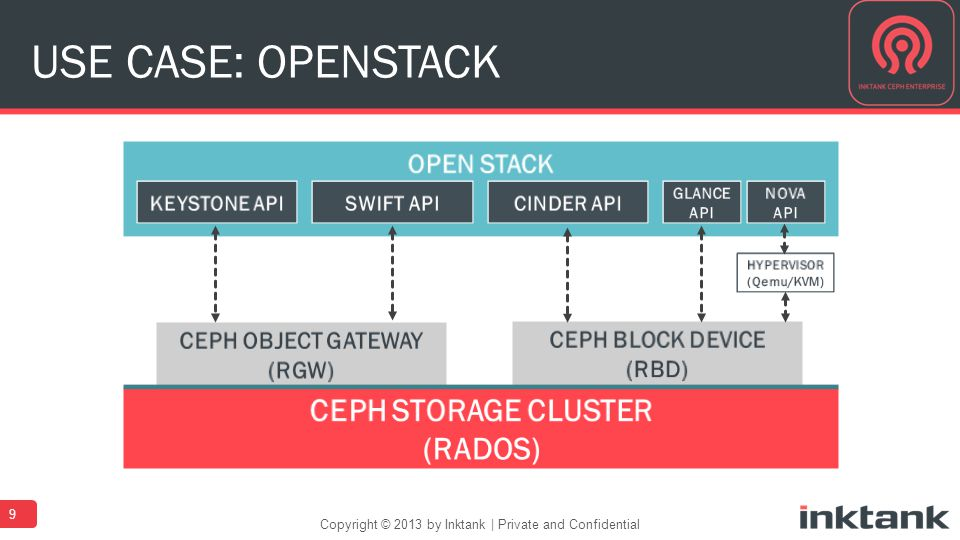 USE CASE: OPENSTACK 9