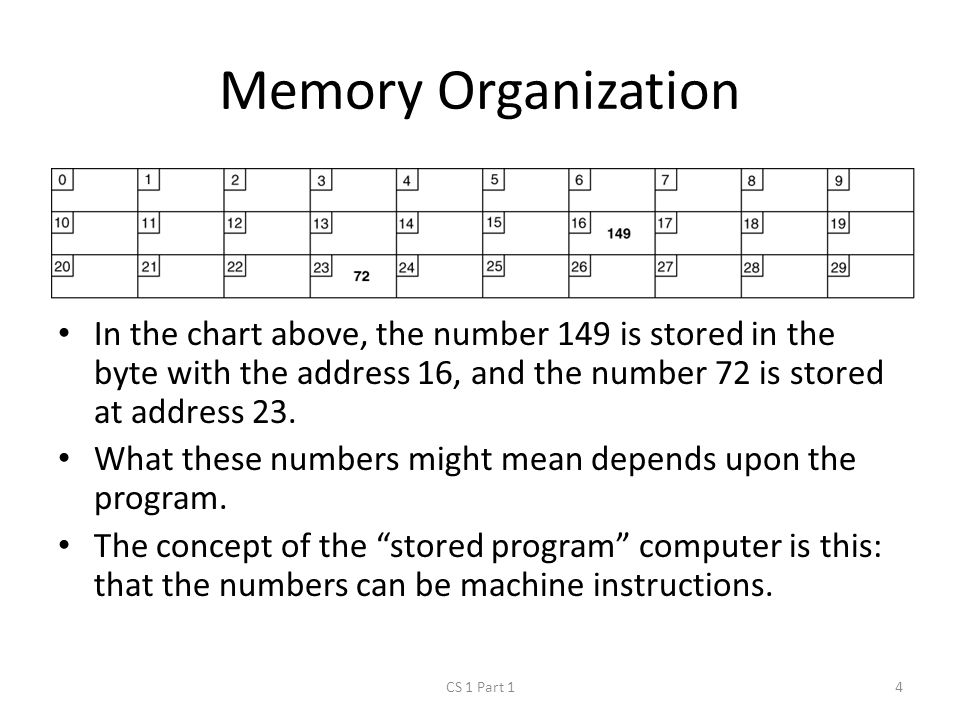 Memory Organization CS 1 Part 14 In the chart above, the number 149 is stored in the byte with the address 16, and the number 72 is stored at address 23.