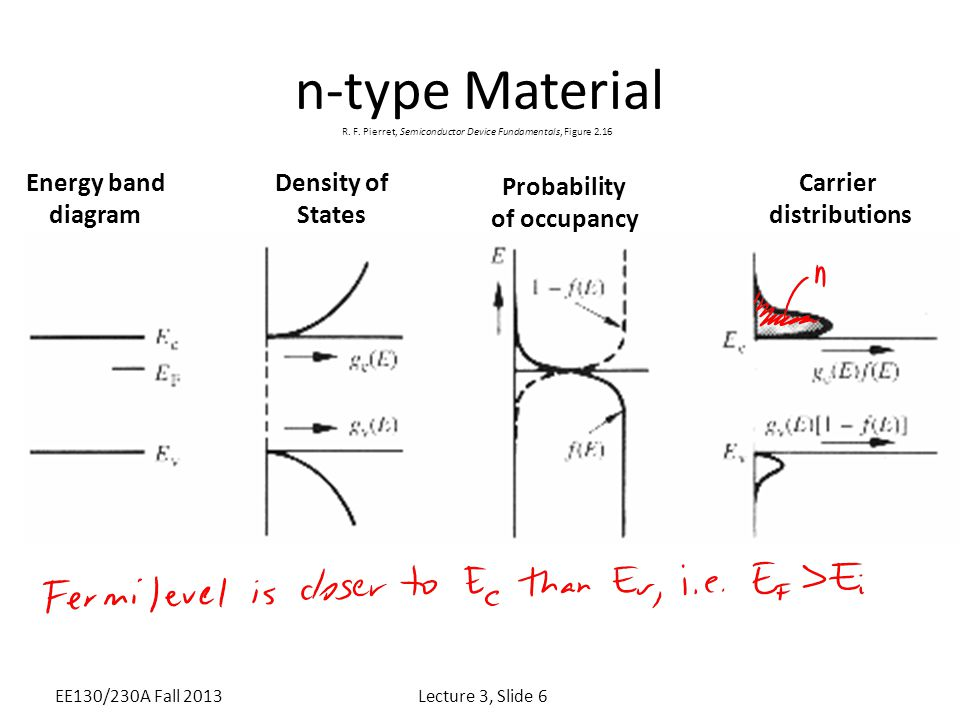 n-type Material Energy band diagram Density of States Probability of occupancy Carrier distributions Lecture 3, Slide 6EE130/230A Fall 2013 R. F. Pier