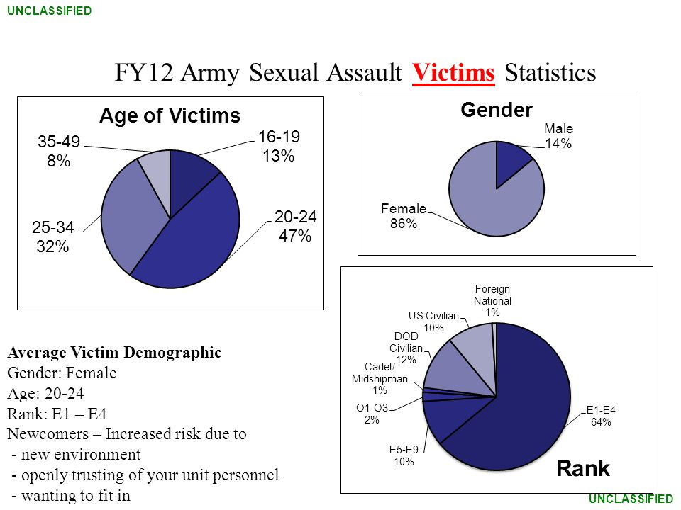 UNCLASSIFIED FY12 Army Sexual Assault Victims Statistics Average Victim Demographic Gender: Female Age: 20-24 Rank: E1 – E4 Newcomers – Increased risk