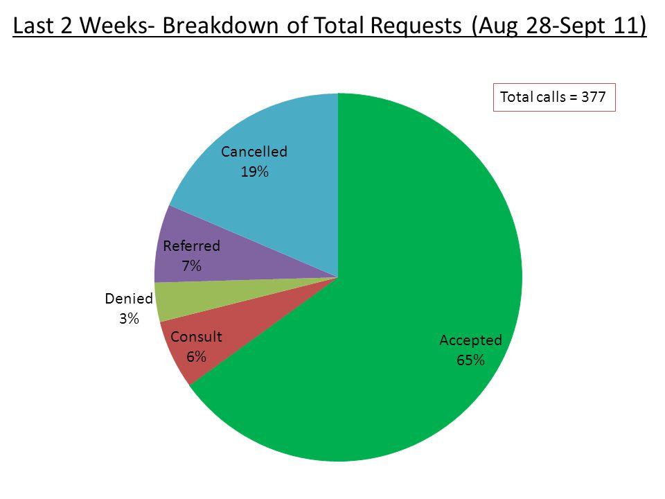 Adult ED3 Internal Med- Hospitalist2 General Surgery2 Critical Care1 Nephrology1 MFM1 PICU1 Peds ENT1 Peds Medicine1 TOTAL13 Last 2 Weeks- Breakdown of Denials (Aug 28-Sept 11)