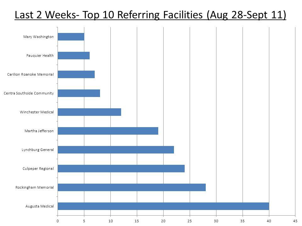 Last 2 Weeks- Top 10 Referring Facilities (Aug 28-Sept 11)