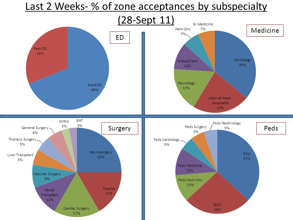 Last 2 Weeks- Longest 10 service lines- average time from transfer requested to pt accepted (Aug 28-Sept 11) 2928 min ------- minutes n=2 n=3 n=22