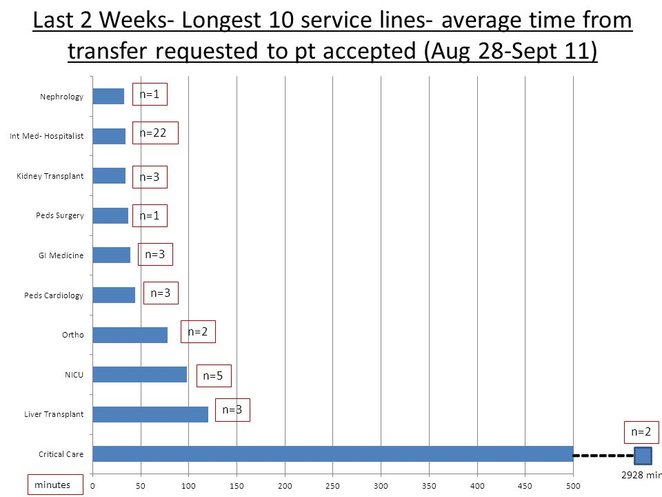 Last 2 Weeks- Longest 10 service lines- average time from pt accepted to bed assigned (Aug 28-Sept 11) Hours n=2