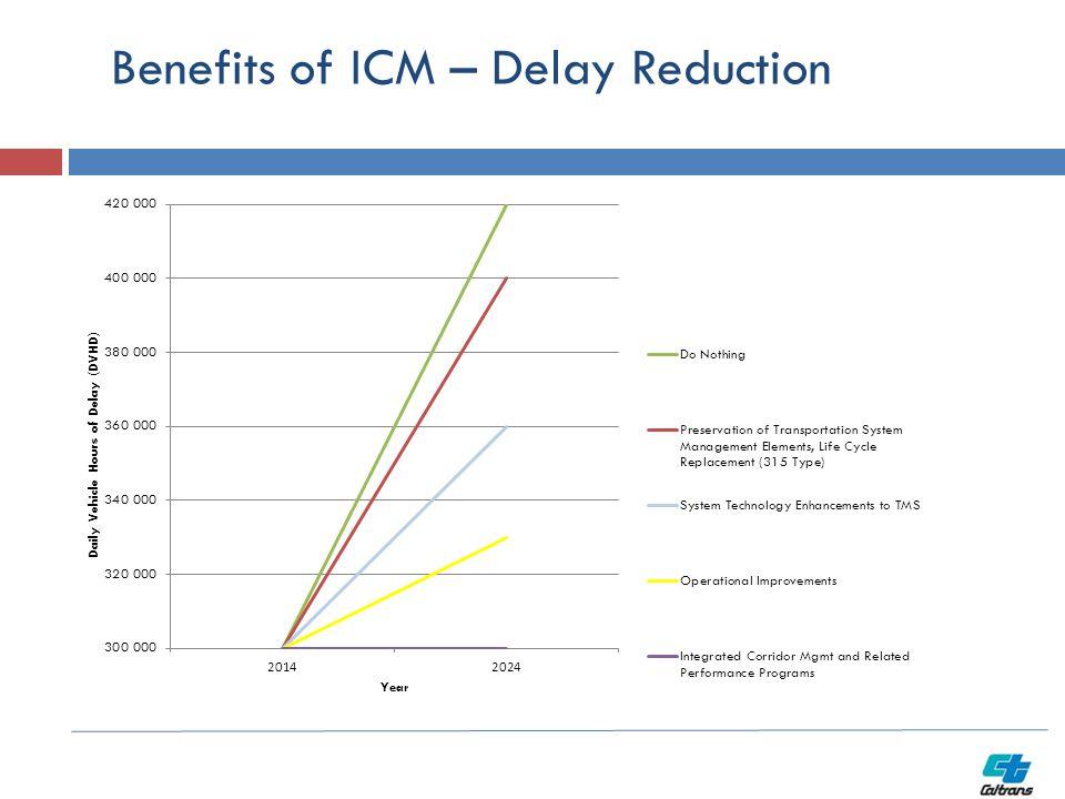 Benefits of ICM – Delay Reduction