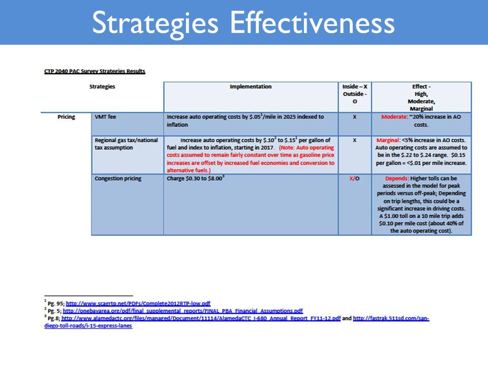 Strategies Effectiveness