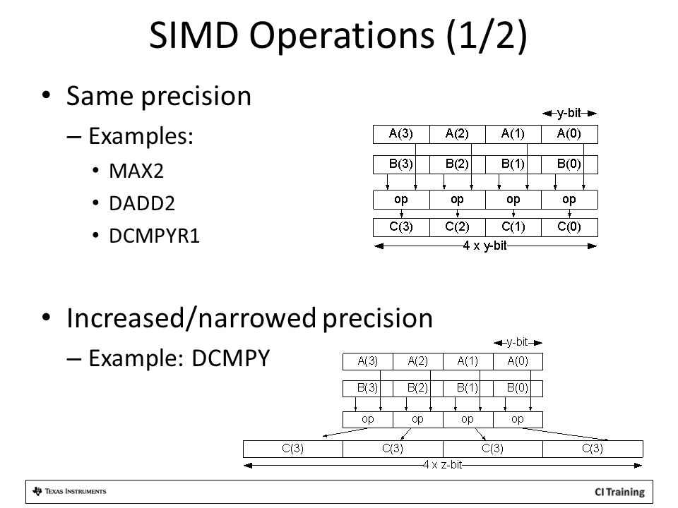 SIMD Operations (1/2) Same precision – Examples: MAX2 DADD2 DCMPYR1 Increased/narrowed precision – Example: DCMPY