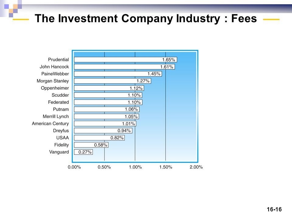 16-16 The Investment Company Industry : Fees Insert Figure 21-3 here.