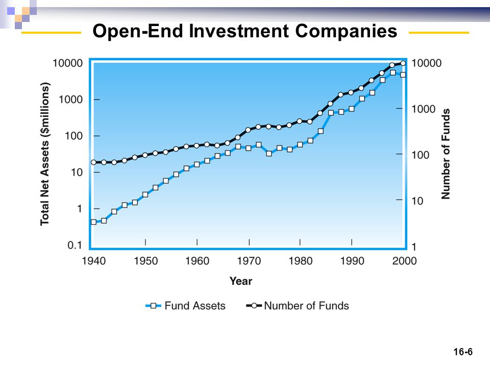 16-27 Money market funds invest in short-term government securities and sometimes in short- term corporate securities.