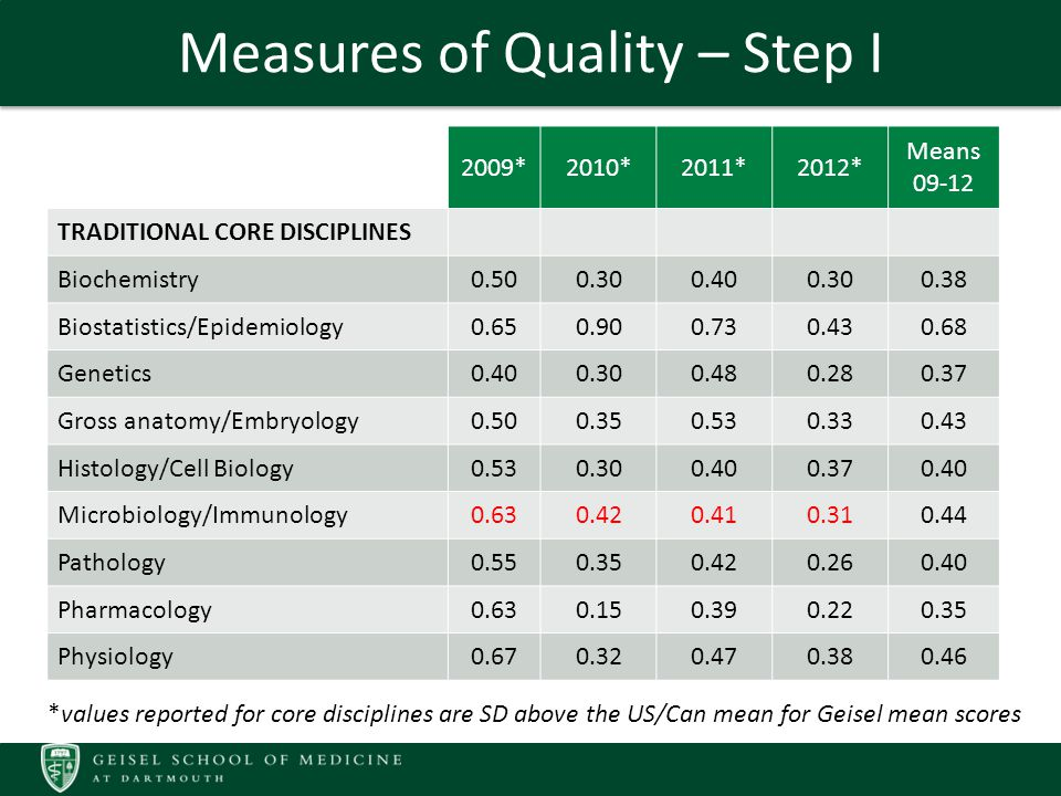Measures of Quality – Step I 2009*2010*2011*2012* Means 09-12 TRADITIONAL CORE DISCIPLINES Biochemistry0.500.300.400.300.38 Biostatistics/Epidemiology0.650.900.730.430.68 Genetics0.400.300.480.280.37 Gross anatomy/Embryology0.500.350.530.330.43 Histology/Cell Biology0.530.300.400.370.40 Microbiology/Immunology0.630.420.410.310.44 Pathology0.550.350.420.260.40 Pharmacology0.630.150.390.220.35 Physiology0.670.320.470.380.46 *values reported for core disciplines are SD above the US/Can mean for Geisel mean scores