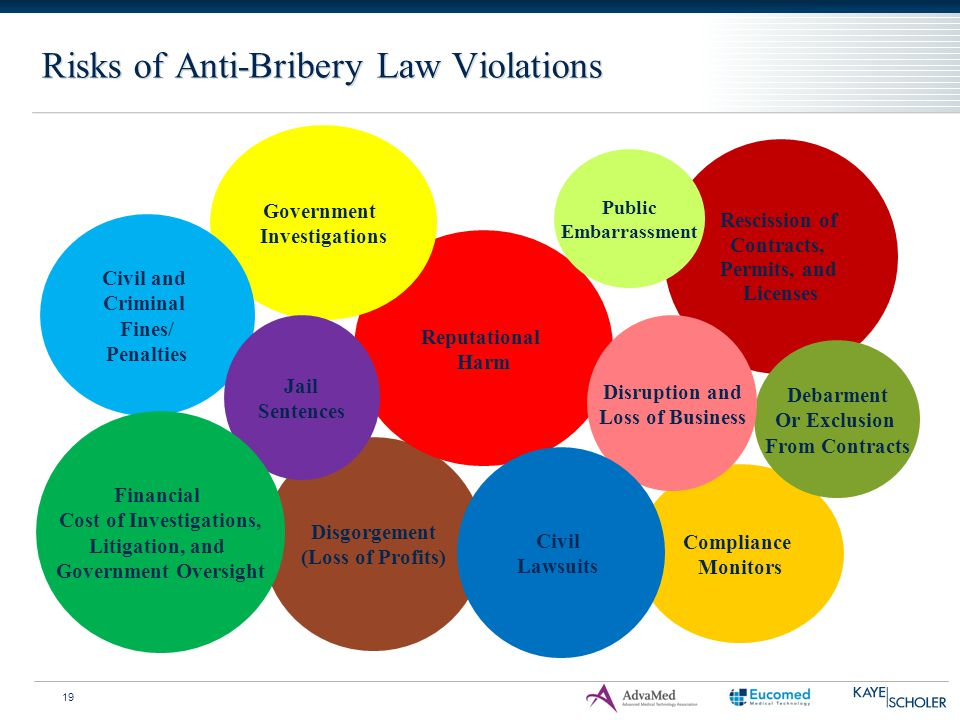 Risks of Anti-Bribery Law Violations Compliance Monitors Rescission of Contracts, Permits, and Licenses Disgorgement (Loss of Profits) Debarment Or Ex