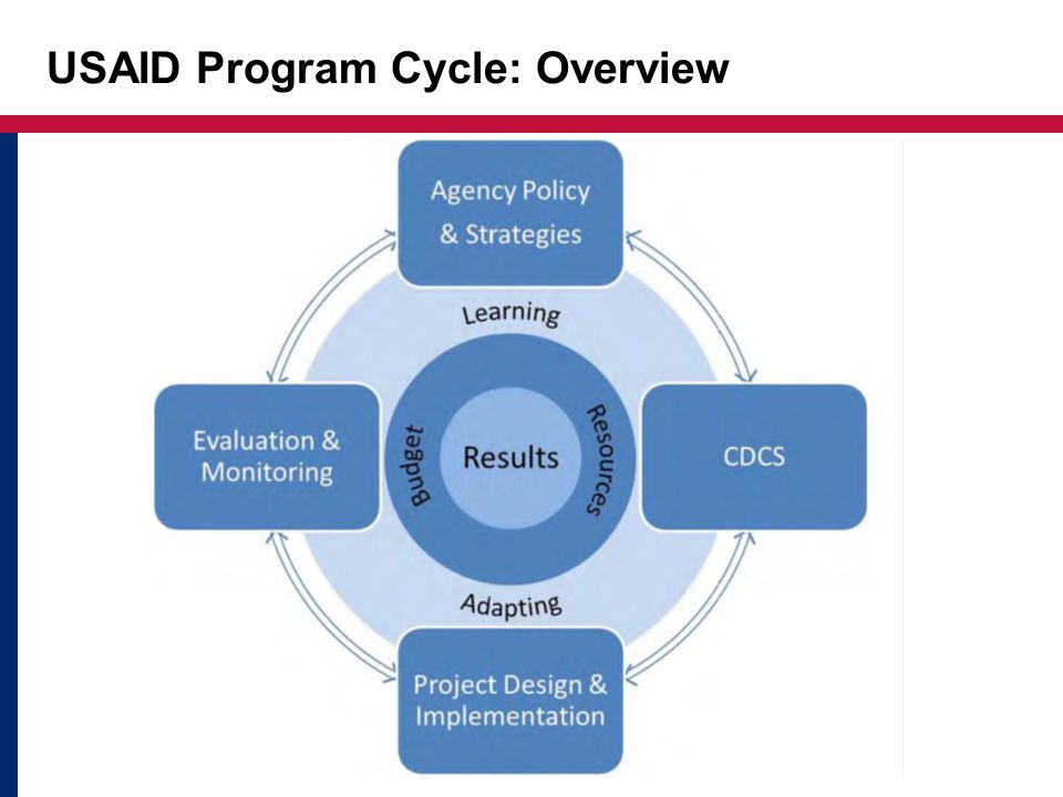 USAID Indonesia: Country Development Cooperation Strategies (CDCS)