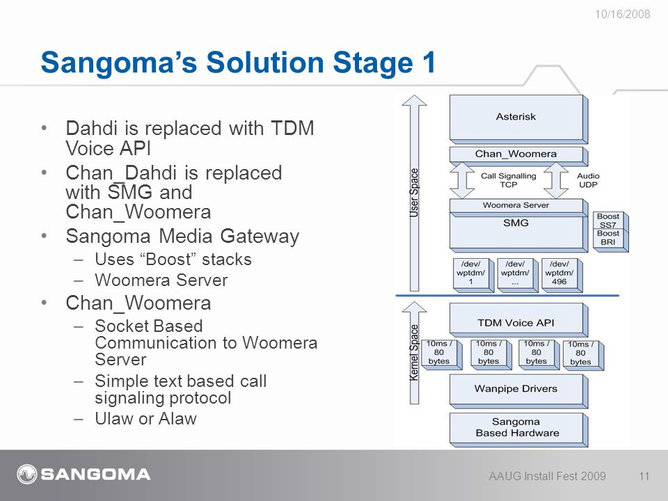 Sangoma's Solution Stage 1 Dahdi is replaced with TDM Voice API Chan_Dahdi is replaced with SMG and Chan_Woomera Sangoma Media Gateway –Uses Boost stacks –Woomera Server Chan_Woomera –Socket Based Communication to Woomera Server –Simple text based call signaling protocol –Ulaw or Alaw 10/16/2008 AAUG Install Fest 200911