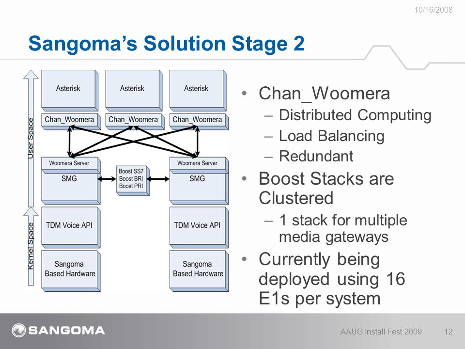 Sangoma's Solution Stage 2 Chan_Woomera – Distributed Computing – Load Balancing – Redundant Boost Stacks are Clustered – 1 stack for multiple media gateways Currently being deployed using 16 E1s per system 10/16/2008 AAUG Install Fest 200912