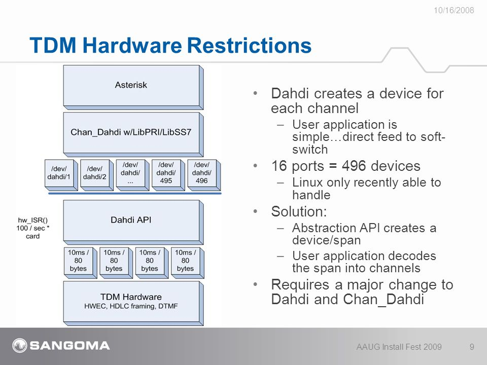 TDM Hardware Restrictions Dahdi creates a device for each channel – User application is simple…direct feed to soft- switch 16 ports = 496 devices – Linux only recently able to handle Solution: – Abstraction API creates a device/span – User application decodes the span into channels Requires a major change to Dahdi and Chan_Dahdi 10/16/2008 AAUG Install Fest 20099