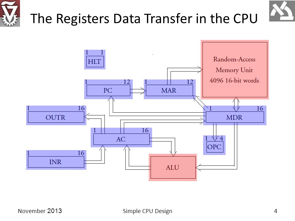 Simple CPU Design4November 2013 The Registers Data Transfer in the CPU