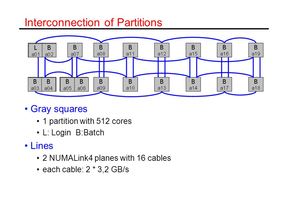 Interconnection of Partitions Gray squares 1 partition with 512 cores L: Login B:Batch Lines 2 NUMALink4 planes with 16 cables each cable: 2 * 3,2 GB/s