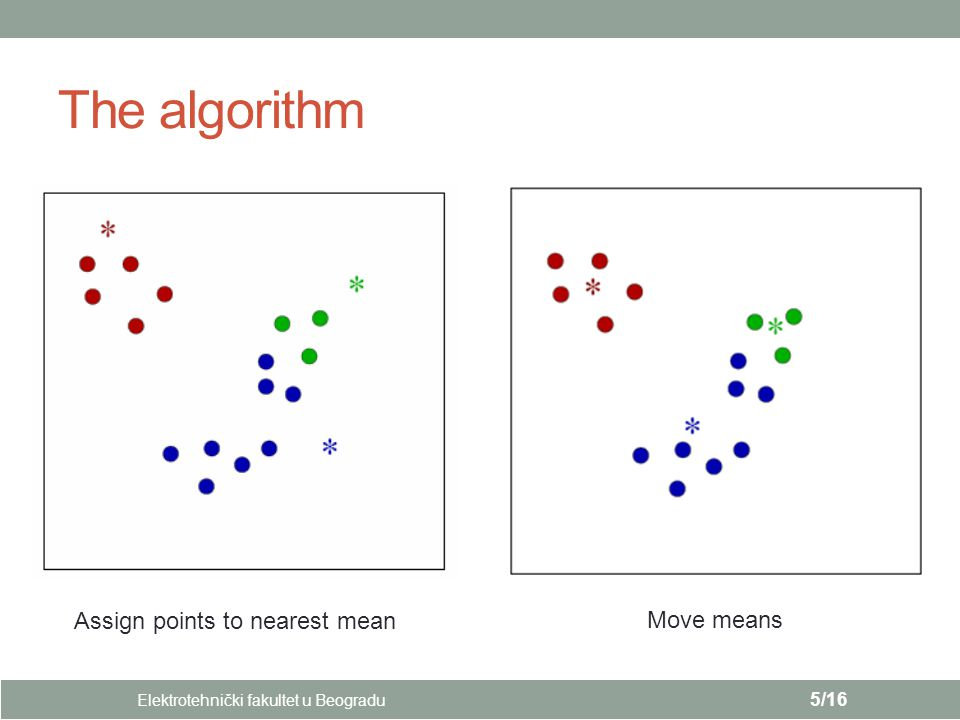The algorithm Elektrotehnički fakultet u Beogradu 5/16 Assign points to nearest mean Move means