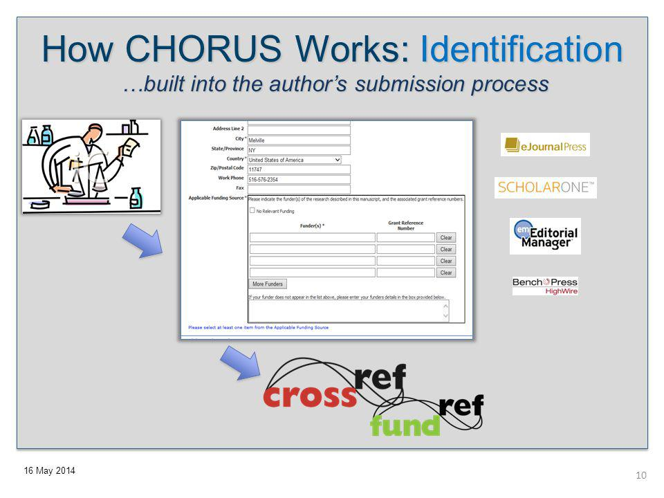 16 May 2014 How CHORUS Works: Identification …built into the author's submission process 10