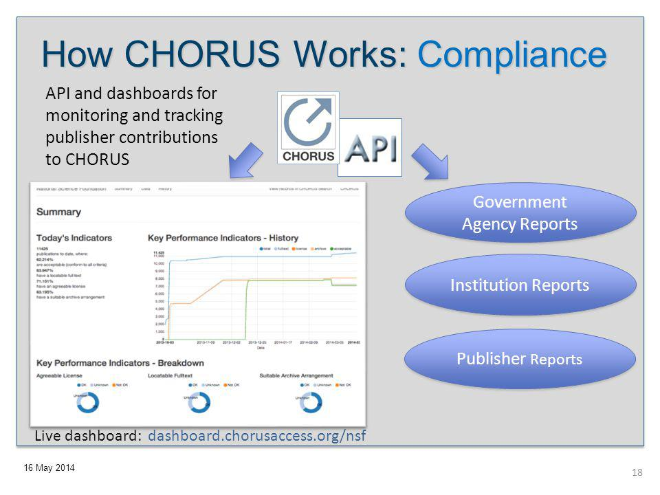 16 May 2014 API and dashboards for monitoring and tracking publisher contributions to CHORUS Government Agency Reports Institution Reports Publisher Reports How CHORUS Works: Compliance Live dashboard: dashboard.chorusaccess.org/nsf 18