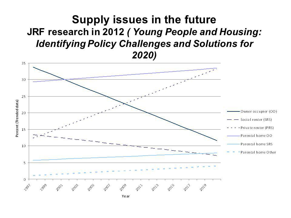 Supply issues in the future JRF research in 2012 ( Young People and Housing: Identifying Policy Challenges and Solutions for 2020)