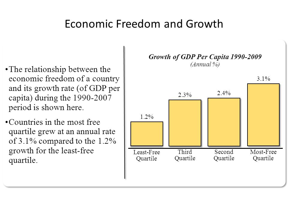 Economic Freedom and Growth The relationship between the economic freedom of a country and its growth rate (of GDP per capita) during the 1990-2007 period is shown here.