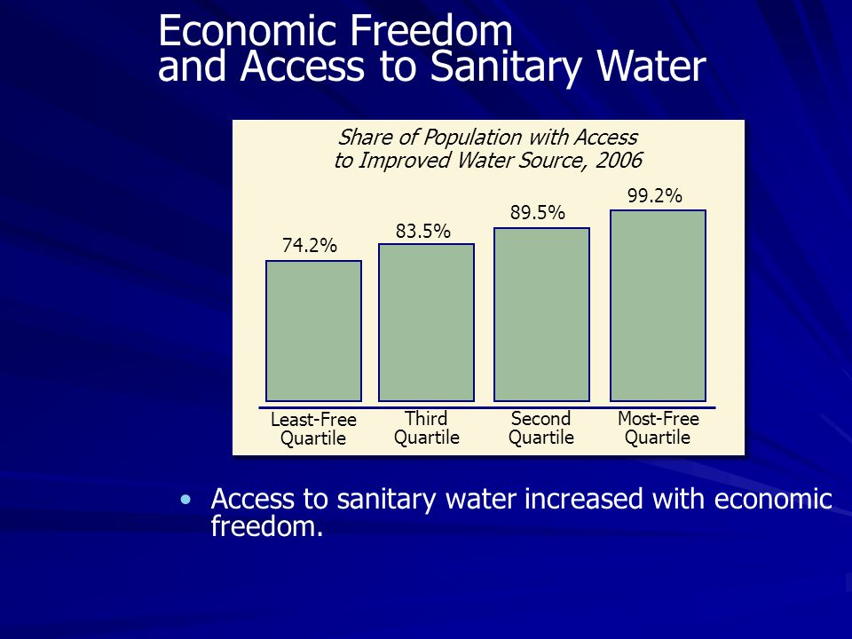Access to sanitary water increased with economic freedom.