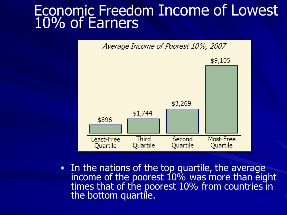 In the nations of the top quartile, the average income of the poorest 10% was more than eight times that of the poorest 10% from countries in the bottom quartile.