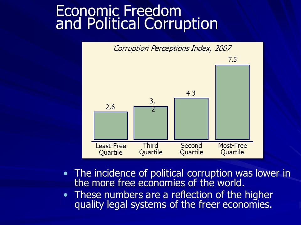 The incidence of political corruption was lower in the more free economies of the world. These numbers are a reflection of the higher quality legal sy