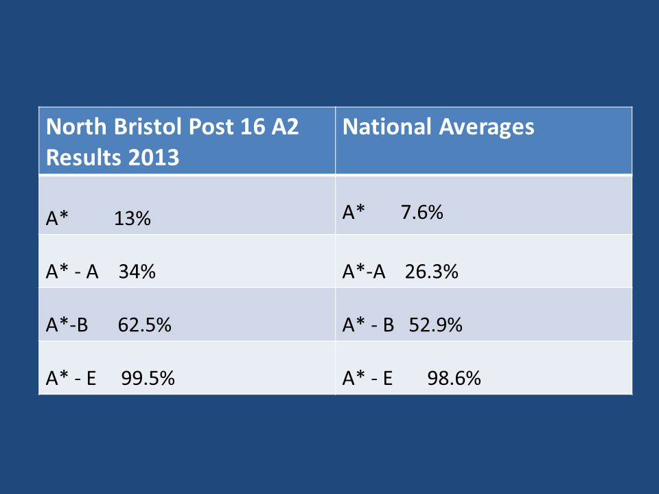 North Bristol Post 16 A2 Results 2013 National Averages A* 13% A* 7.6% A* - A 34%A*-A 26.3% A*-B 62.5%A* - B 52.9% A* - E 99.5%A* - E 98.6%
