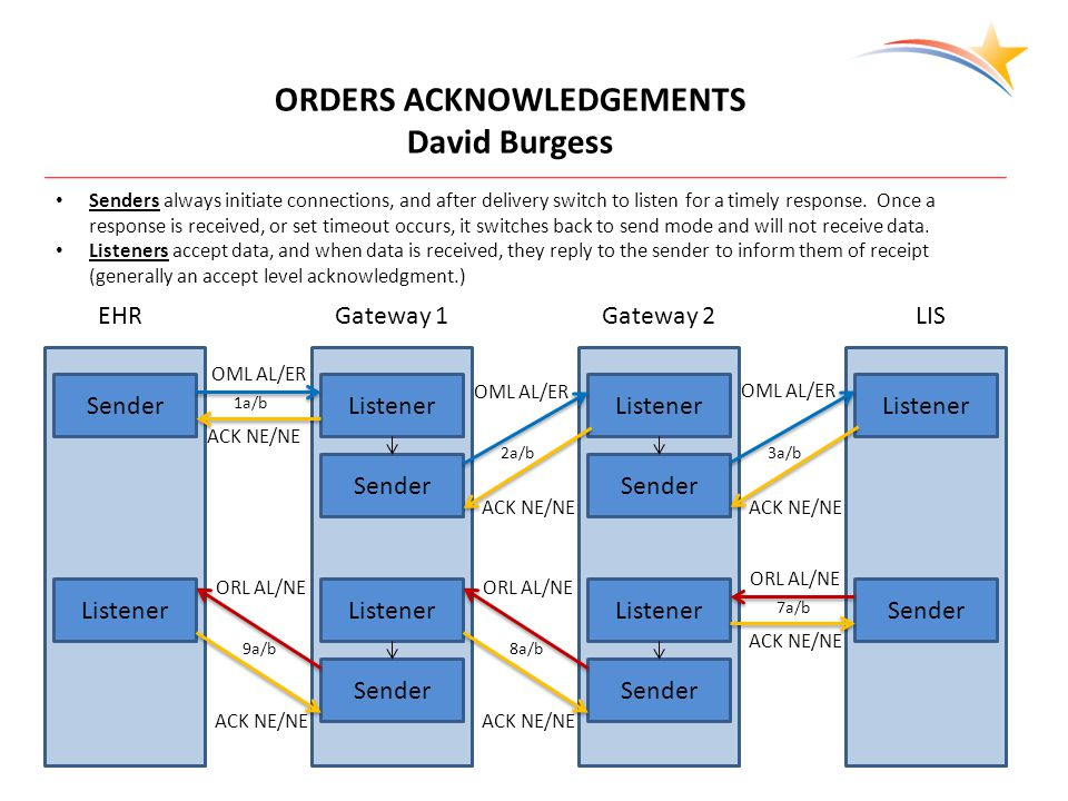 EHRGateway 1Gateway 2LIS ORDERS ACKNOWLEDGEMENTS David Burgess SenderListener Sender Listener Sender Listener SenderListener Sender Listener Sender Listener Senders always initiate connections, and after delivery switch to listen for a timely response.