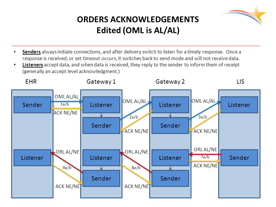 EHRGateway 1Gateway 2LIS ORDERS ACKNOWLEDGEMENTS Edited (OML is AL/AL) SenderListener Sender Listener Sender Listener SenderListener Sender Listener Sender Listener Senders always initiate connections, and after delivery switch to listen for a timely response.