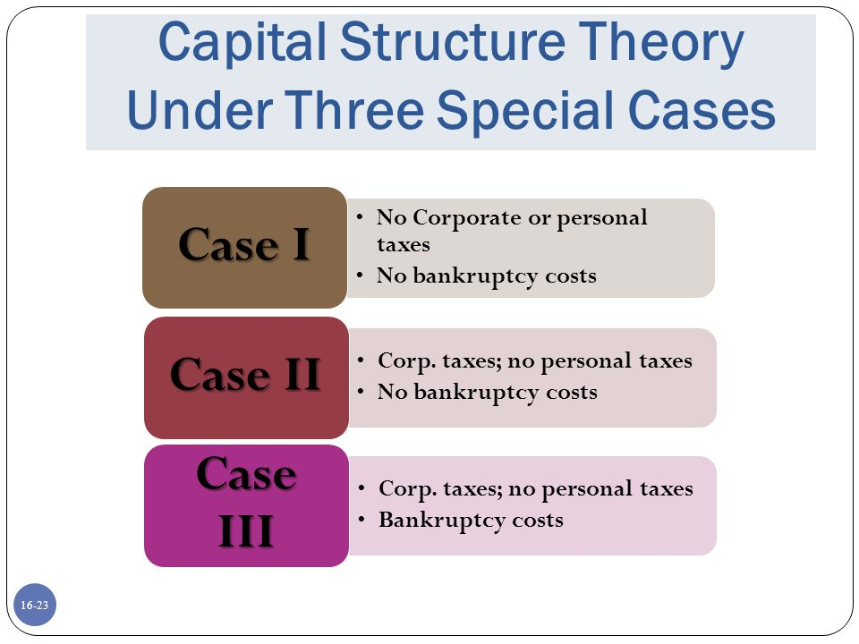 16-24 Proposition I – Firm Value No Corporate or personal taxes No bankruptcy costs Case I Corp.