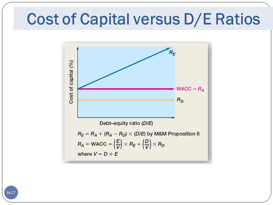 16-27 Cost of Capital versus D/E Ratios
