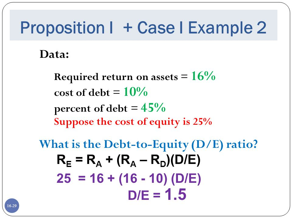 16-29 Proposition I + Case I Example 2 Data: Required return on assets = 16% cost of debt = 10% percent of debt = 45% Suppose the cost of equity is 25