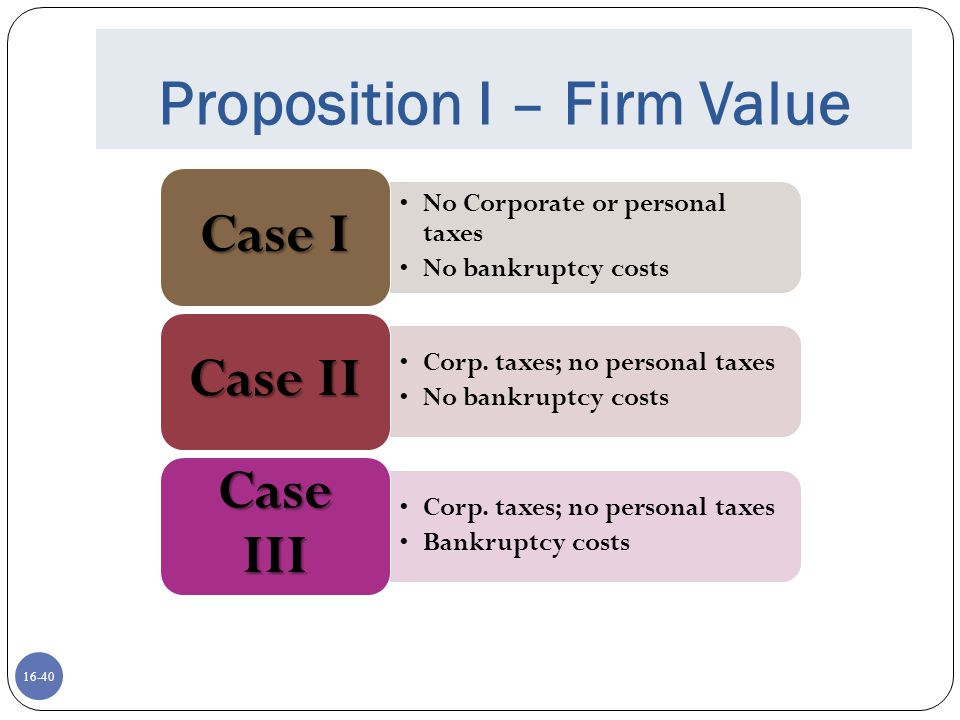 16-40 Proposition I – Firm Value No Corporate or personal taxes No bankruptcy costs Case I Corp. taxes; no personal taxes No bankruptcy costs Case II