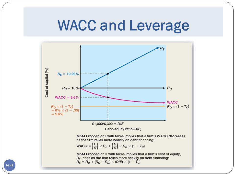 16-48 WACC and Leverage