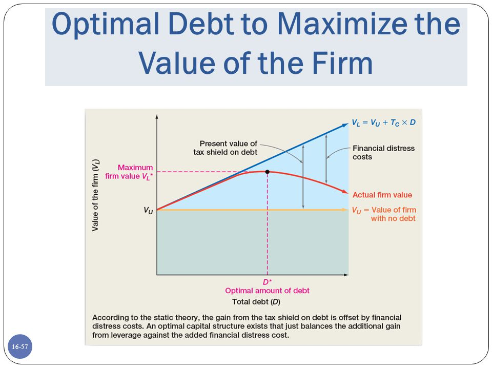 16-57 Optimal Debt to Maximize the Value of the Firm