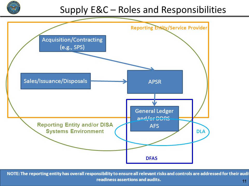 Supply E&C – Roles and Responsibilities 11 NOTE: The reporting entity has overall responsibility to ensure all relevant risks and controls are address