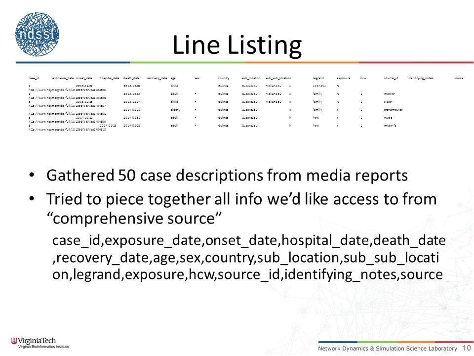 Line Listing Gathered 50 case descriptions from media reports Tried to piece together all info we'd like access to from comprehensive source case_id,exposure_date,onset_date,hospital_date,death_date,recovery_date,age,sex,country,sub_location,sub_sub_locati on,legrand,exposure,hcw,source_id,identifying_notes,source 10 case_idexposure_dateonset_datehospital_datedeath_daterecovery_dateagesexcountrysub_locationsub_sub_locationlegrandexposurehcwsource_ididentifying_notesource 12013-12-022013-12-06childGuineaGueckedouMeliandouczoonoticN http://www.nejm.org/doi/full/10.1056/NEJMoa1404505 22013-12-13adultFGuineaGueckedouMeliandoucfamilyN1mother http://www.nejm.org/doi/full/10.1056/NEJMoa1404506 32013-12-252013-12-27childFGuineaGueckedouMeliandoucfamilyN1sister http://www.nejm.org/doi/full/10.1056/NEJMoa1404507 42014-01-01elderlyFGuineaGueckedoucfamilyY1grandmother http://www.nejm.org/doi/full/10.1056/NEJMoa1404508 52014-01-292014-01-31adultFGuineaGueckedouhhcwY1nurse http://www.nejm.org/doi/full/10.1056/NEJMoa1404509 62014-01-252014-02-02adultFGuineaGueckedouhhcwY1midwife http://www.nejm.org/doi/full/10.1056/NEJMoa1404510