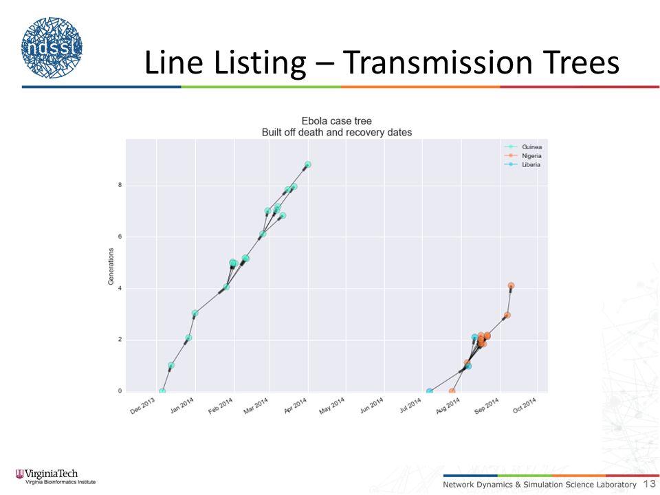 Line Listing – Transmission Trees 13