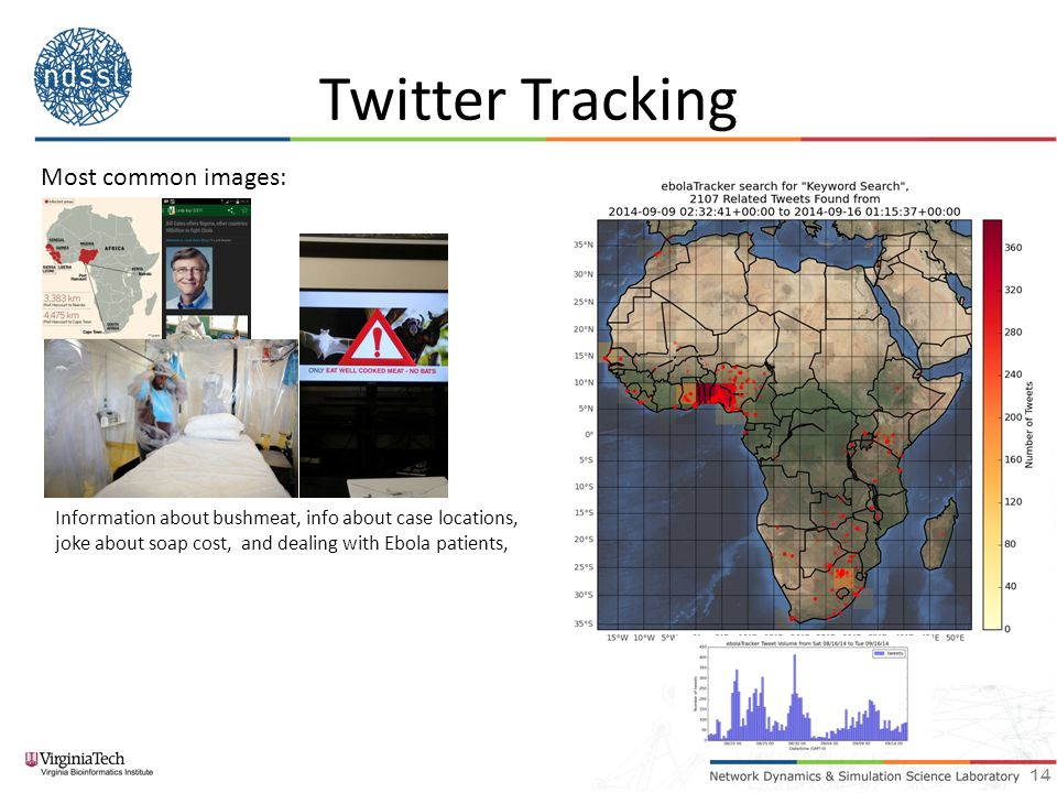 Twitter Tracking 14 Most common images: Information about bushmeat, info about case locations, joke about soap cost, and dealing with Ebola patients,
