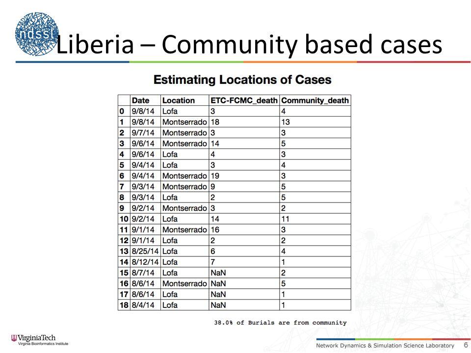 Liberia – Community based cases 6