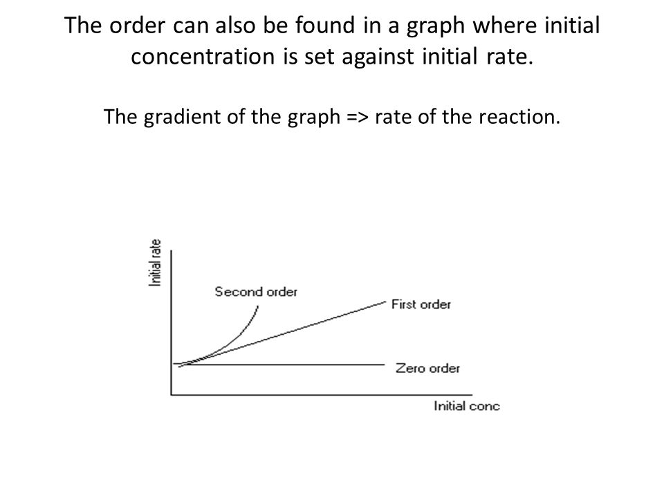 The order can also be found in a graph where initial concentration is set against initial rate.