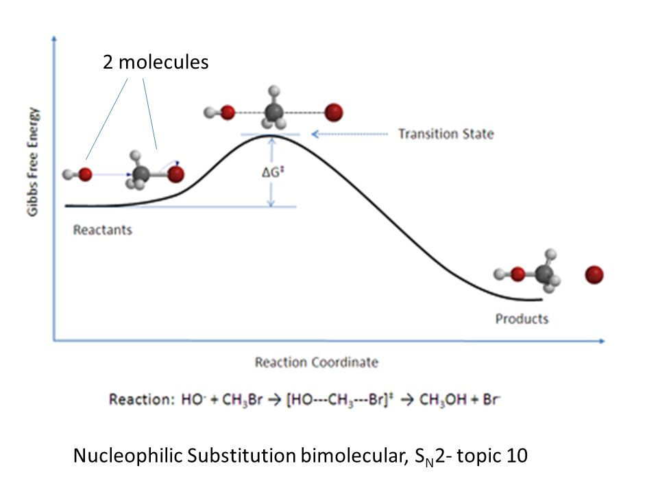 Nucleophilic Substitution bimolecular, S N 2- topic 10 2 molecules
