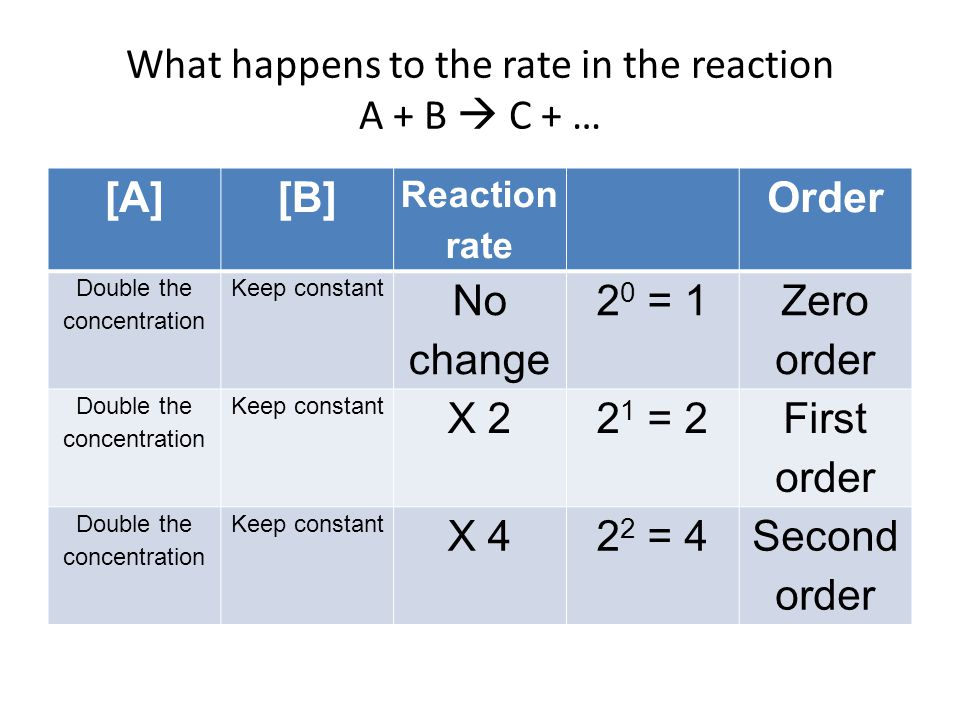 What happens to the rate in the reaction A + B  C + … [A][B] Reaction rate Order Double the concentration Keep constant No change 2 0 = 1 Zero order Double the concentration Keep constant X 22 1 = 2 First order Double the concentration Keep constant X 42 2 = 4Second order