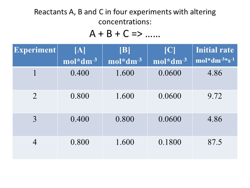 Reactants A, B and C in four experiments with altering concentrations: A + B + C => …… Experiment [A] mol*dm -3 [B] mol*dm -3 [C] mol*dm -3 Initial rate mol*dm -3 *s -1 10.4001.6000.0600 4.86 20.8001.6000.0600 9.72 30.4000.8000.0600 4.86 40.8001.6000.180087.5