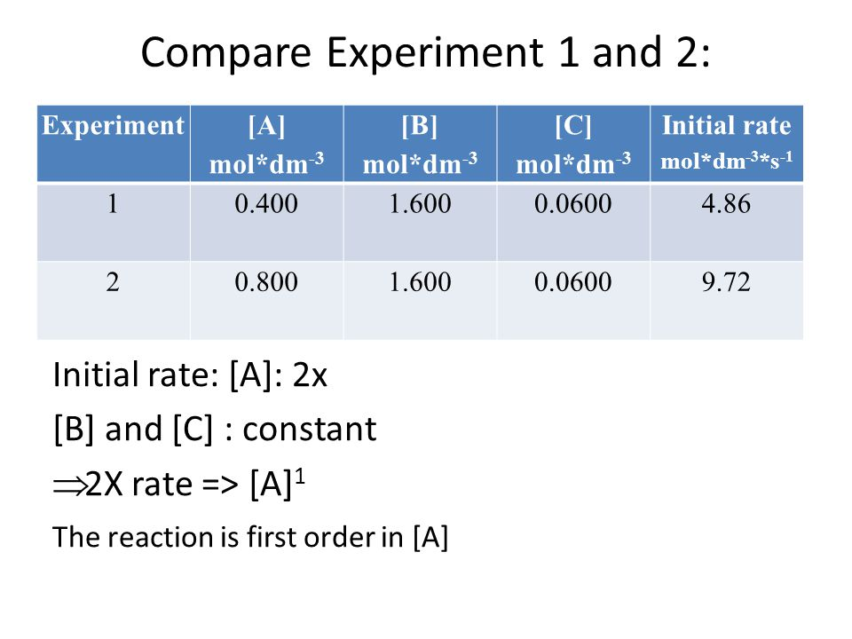 Compare Experiment 1 and 2: Initial rate: [A]: 2x [B] and [C] : constant  2X rate => [A] 1 The reaction is first order in [A] Experiment [A] mol*dm -