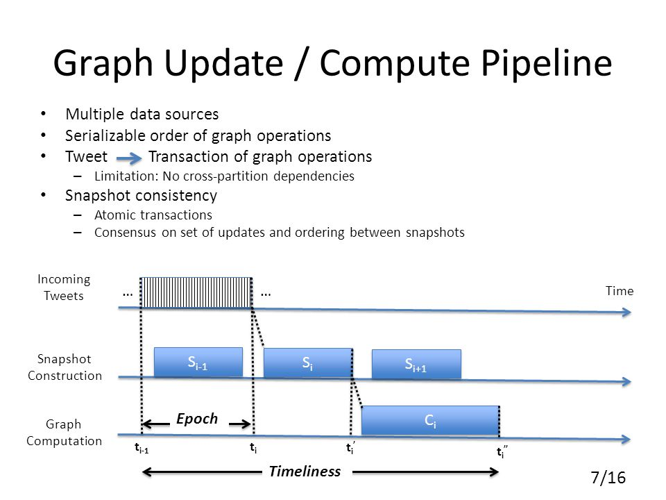 Graph Update / Compute Pipeline Multiple data sources Serializable order of graph operations Tweet Transaction of graph operations – Limitation: No cross-partition dependencies Snapshot consistency – Atomic transactions – Consensus on set of updates and ordering between snapshots 7/16 Graph Computation Snapshot Construction Incoming Tweets …… S i-1 SiSi SiSi S i+1 CiCi CiCi t i-1 Time titi ti'ti' t i '' Epoch Timeliness